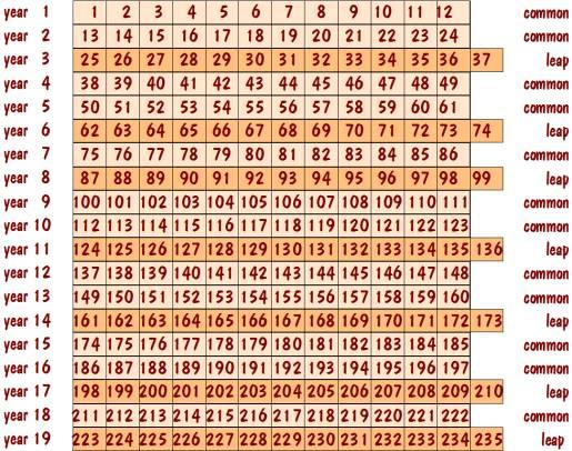 Year Hebrew Calendar : Jewish calendar