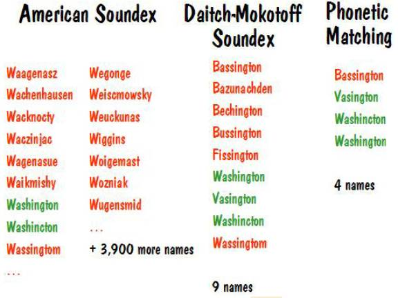 Phonetic Matching A Better Soundex - Soundex us mapping