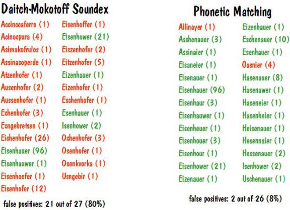 Unique Girl Names: Phonetic Matching: A Better Soundex
